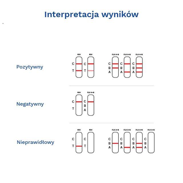 RSV/INFLUENZA A+ B Combo