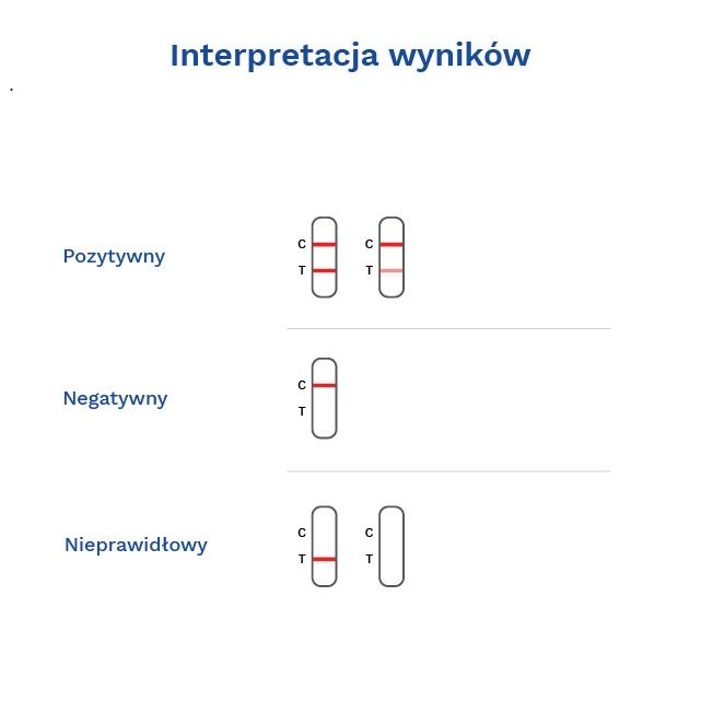 TEST CPV ANTIGEN  CANINE PARVOVIRUS Ag