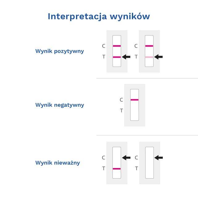 TEST COVID-19 Ag SGTi-flex
